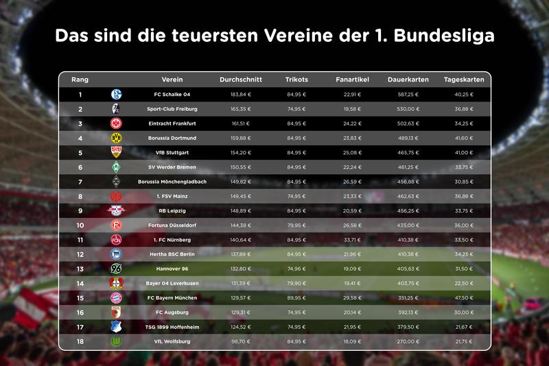 Vereine Der 1. Bundesliga