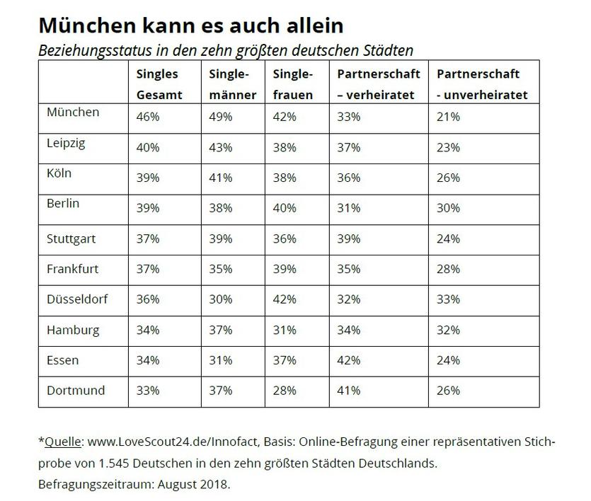 Singles statt Familien: Deutschland wird zum Single-Land